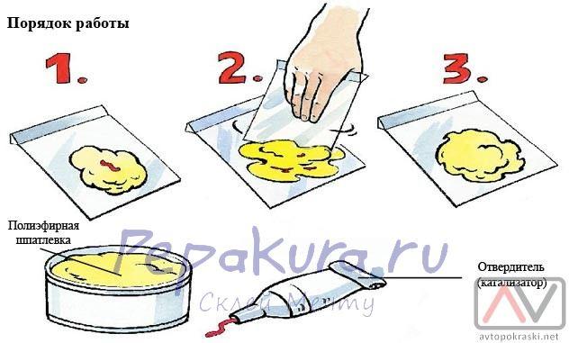 Как правильно разводить и применять шпатлевку
